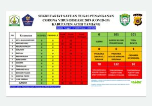 Update kasus Covid-19 Aceh Tamiang